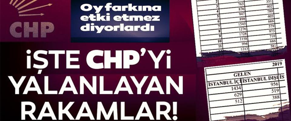 İşte CHP'yi yalanlayan rakamlar