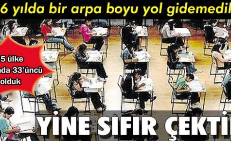 Dünya Eğitim Liginde Türkiye Sonuncu
