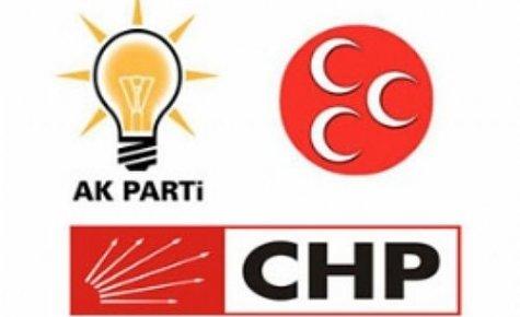 Seçime Katılacak Partiler